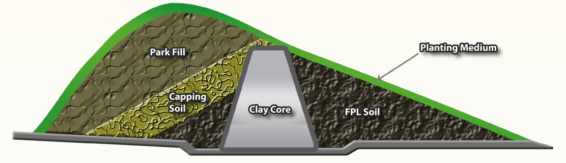 Sample cross section of the flood protection landform.